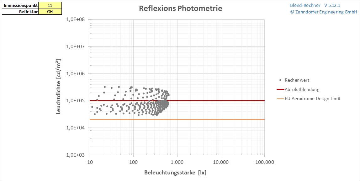 Photometrische Daten