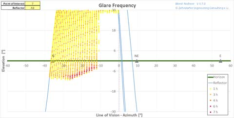 The Shard - Glare Frequency Chart